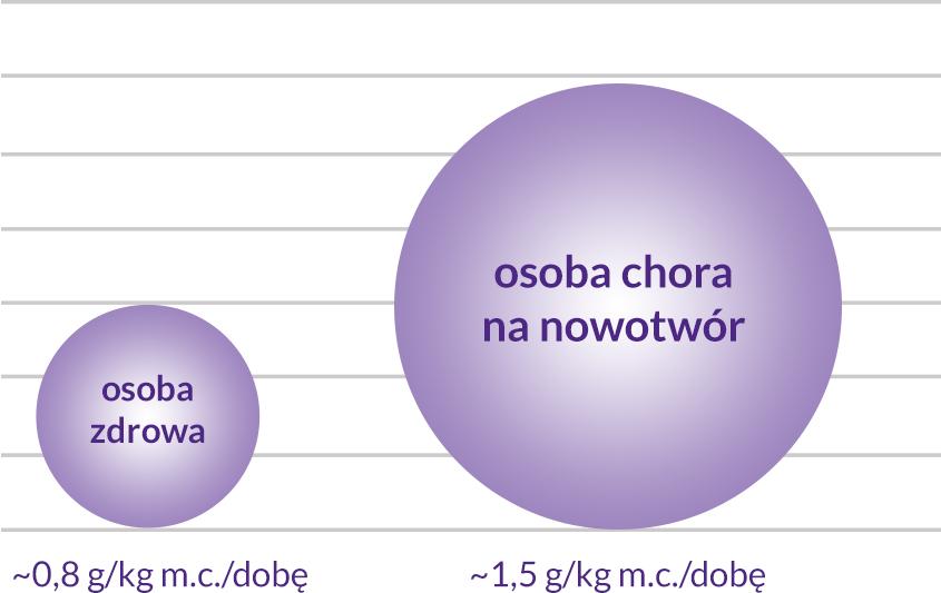 Wykres - zapotrzebowanie na białko